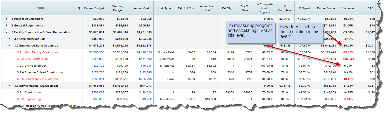 Project cost management EVM calculations